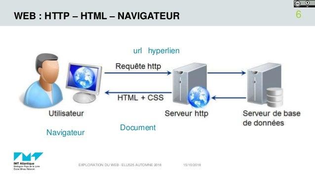 WEB : HTTP – HTML – NAVIGATEUR 15/10/2018EXPLORATION DU WEB - ELU525 AUTOMNE 2018 6 Navigateur url hyperlien Document