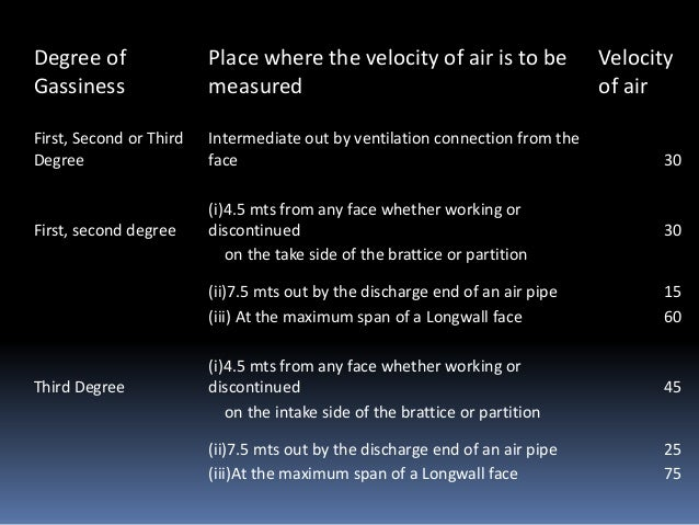 Degree of Gassiness Place where the velocity of air is to be measured Velocity of air First, Second or Third Degree Interm...