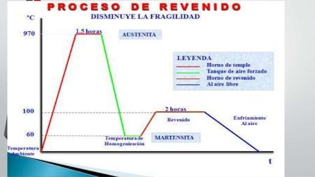 PROCESO DE REVENIDO PDF