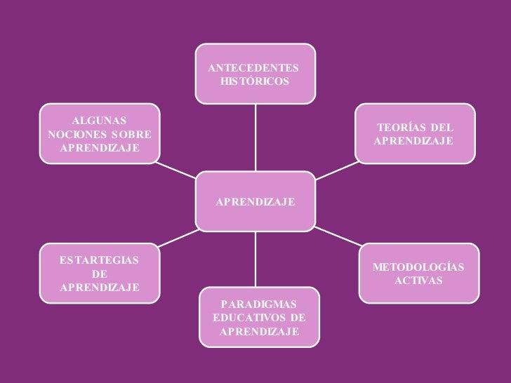ESTARTEGIAS DE APRENDIZAJE ALGUNAS NOCIONES SOBRE APRENDIZAJE ANTECEDENTES  HISTÓRICOS PARADIGMAS EDUCATIVOS DE APRENDIZAJ...