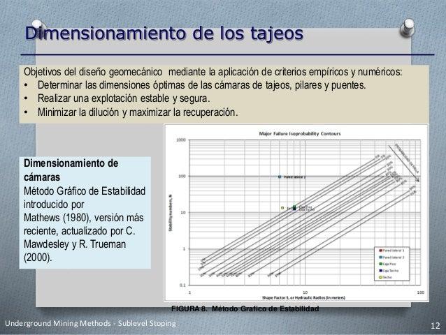 Dimensionamiento de los tajeos FIGURA 9. Espesor de Placa FIGURA 10. Ancho de Pilares Underground Mining Methods - Subleve...