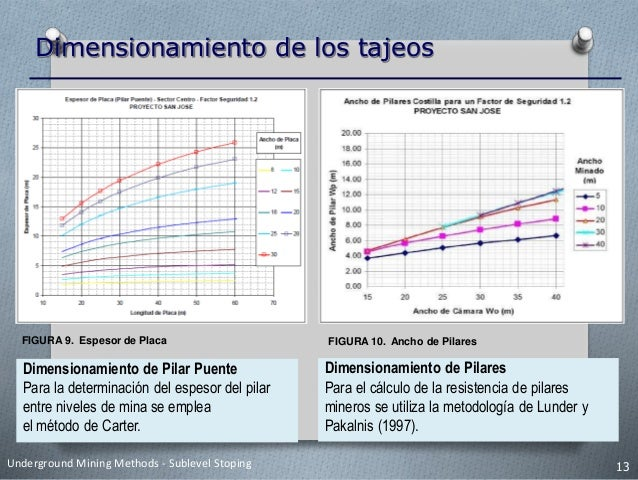 Dimensionamiento de los tajeos (H) (L) (W) FIGURA 12. Diseño de Mina UMCL Fuente: Medina, E. (2013) Las dimensiones son el...