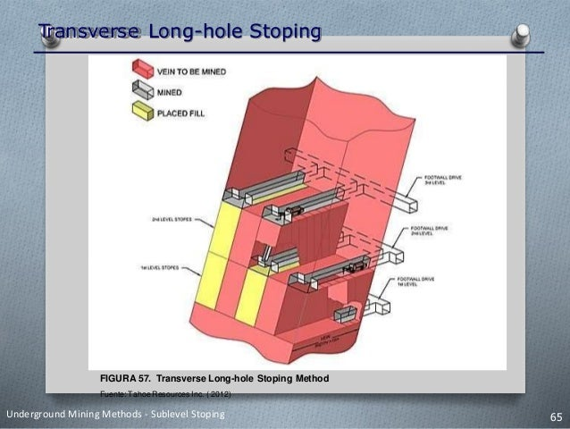 Transverse Long-hole Stoping • Transverse longhole stoping es un método de explotación masiva en la cual el eje largo del ...