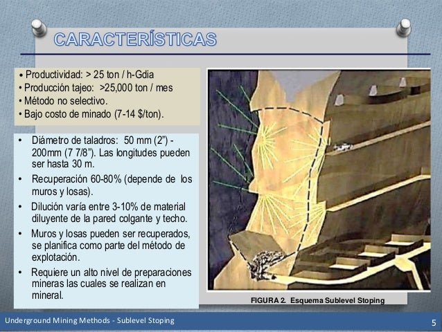 "FIGURA 2. Esquema Sublevel Stoping Underground Mining Methods - Sublevel Stoping 5 • Diámetro de taladros: 50 mm (2"") - 20..."