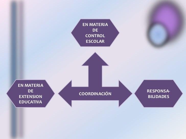 EN MATERIA DE  CONTROL ESCOLAR<br />COORDINACIÓN<br />EN MATERIA DE  EXTENSION EDUCATIVA<br />RESPONSA-    BILIDADES<br />
