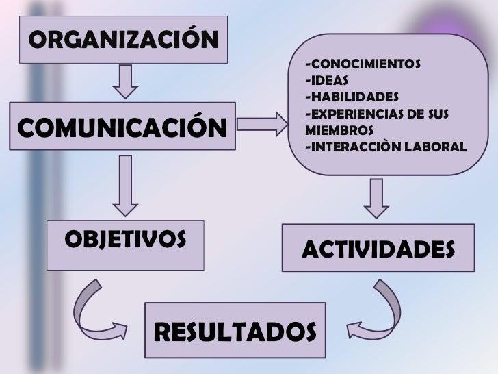 ORGANIZACIÓN<br />-CONOCIMIENTOS<br />-IDEAS<br />-HABILIDADES<br />-EXPERIENCIAS DE SUS   MIEMBROS<br />-INTERACCIÒN LABO...