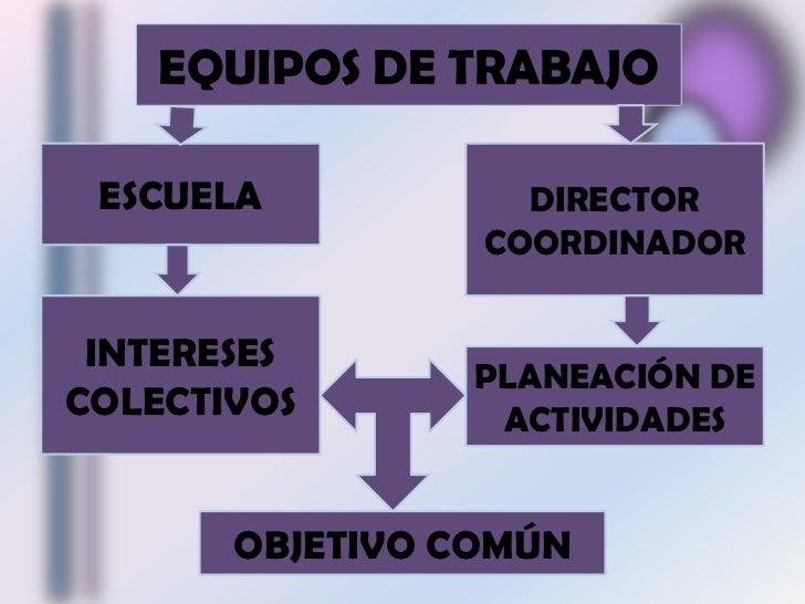 EQUIPOS DE TRABAJO<br />ESCUELA<br />DIRECTOR<br />COORDINADOR<br />INTERESES  COLECTIVOS<br />PLANEACIÓN DE ACTIVIDADES<b...