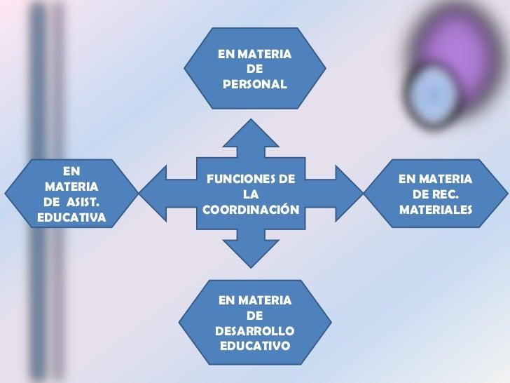 EN MATERIA DE PERSONAL<br />FUNCIONES DE LA COORDINACIÓN<br />EN MATERIA DE REC.  MATERIALES<br />EN MATERIA DE  ASIST. ED...