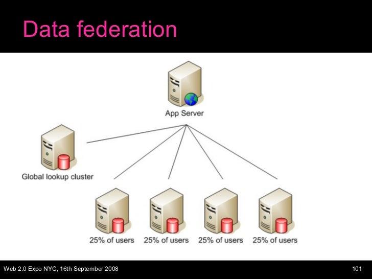 Data federation