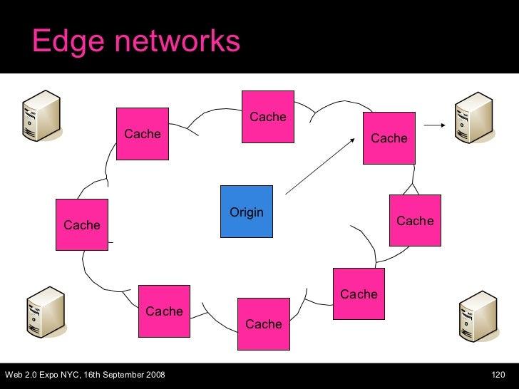 Edge networks Origin Cache Cache Cache Cache Cache Cache Cache Cache