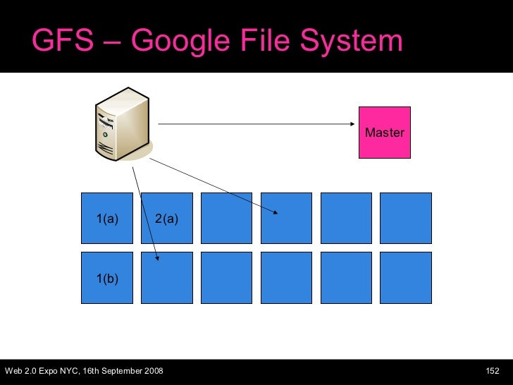 GFS – Google File System 1(a) 2(a) 1(b) Master