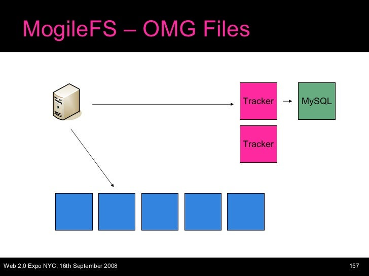 MogileFS – OMG Files Tracker Tracker MySQL