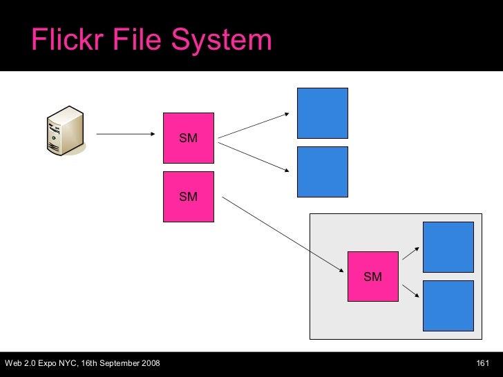 Flickr File System SM SM SM