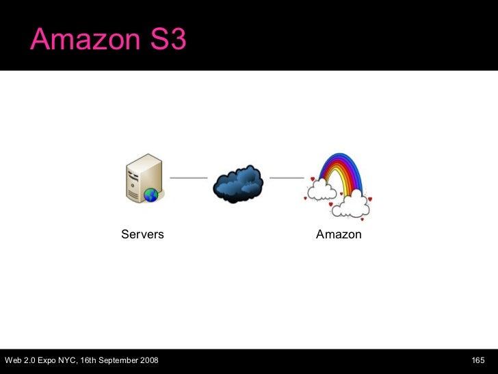 Amazon S3 Servers Amazon