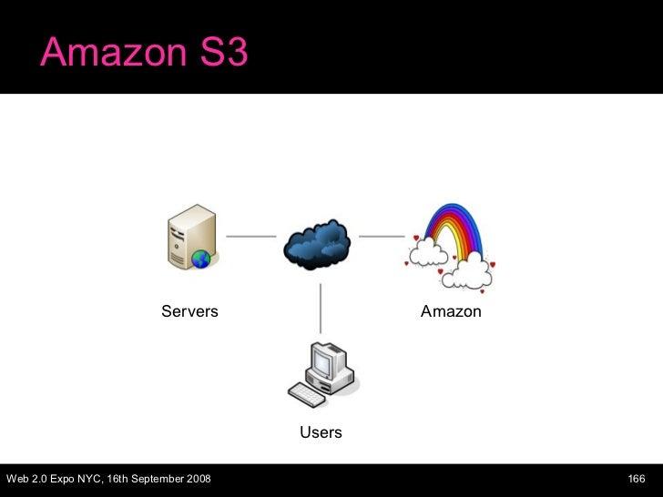 Amazon S3 Servers Amazon Users