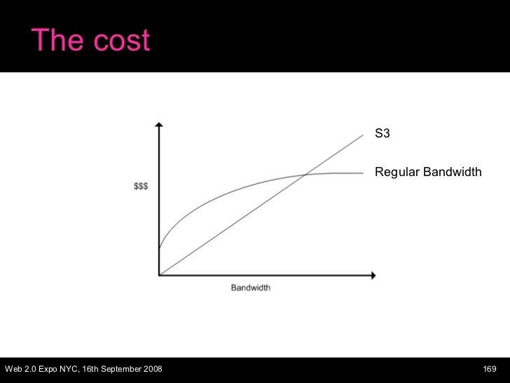 The cost S3 Regular Bandwidth