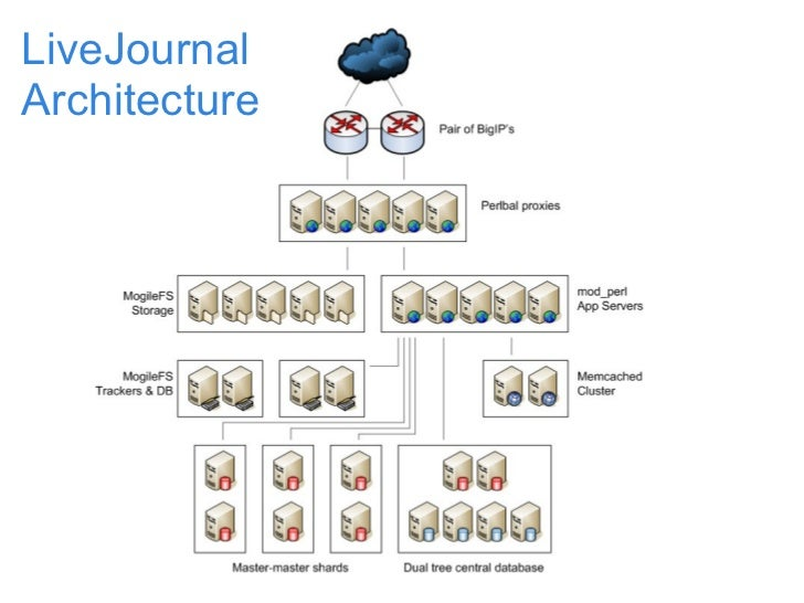 LiveJournal Architecture