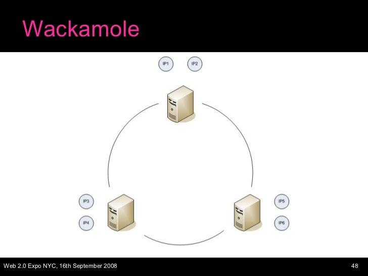 Wackamole