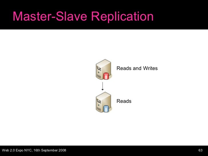 Master-Slave Replication Reads and Writes Reads