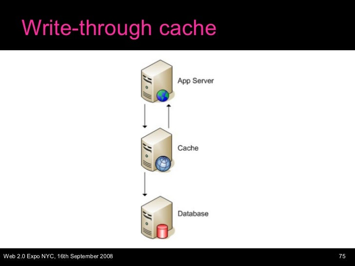 Write-through cache