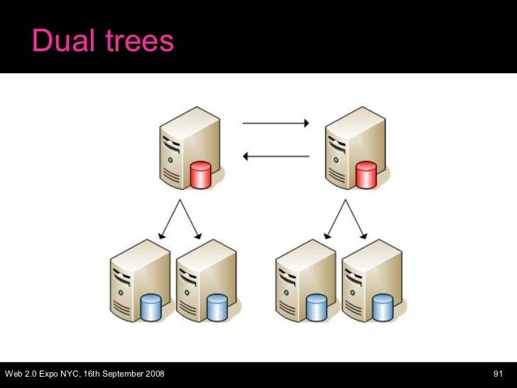 Dual trees