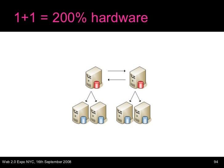 1+1 = 200% hardware