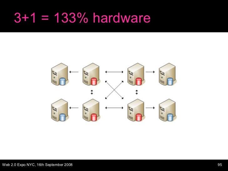 3+1 = 133% hardware