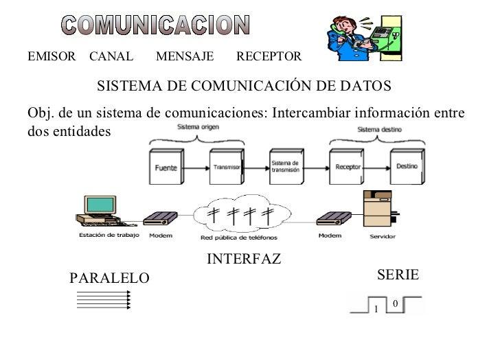 COMUNICACION EMISOR  CANAL  MENSAJE  RECEPTOR Obj. de un sistema de comunicaciones: Intercambiar información entre dos ent...