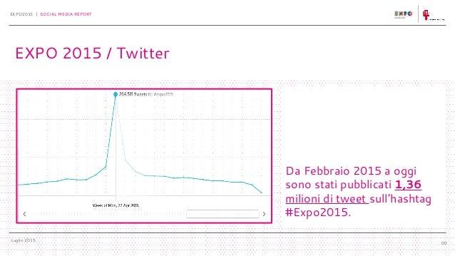 Luglio 2015 EXPO2015 | SOCIAL MEDIA REPORT 00 Da Febbraio 2015 a oggi sono stati pubblicati 1,36 milioni di tweet sull'has...