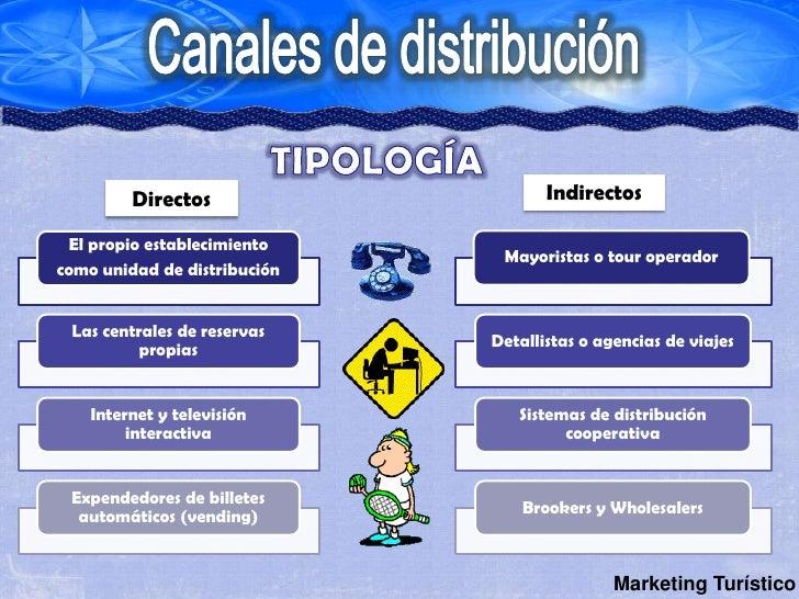 canales de distribucion Canales de distribucion  canal de distribución es el circuito a través del cual los fabricantes (productores) ponen a disposición de los consumidores (usuarios finales) los productos para que los adquieran la separación geográfica entre compradores y vendedores y la imposibilidad de situar la fábrica frente al consumidor hacen necesaria.