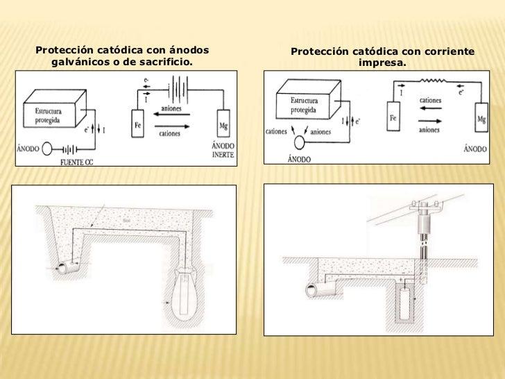 Protección catódica con ánodos   Protección catódica con corriente   galvánicos o de sacrificio.               impresa.