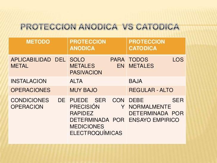 METODO        PROTECCION        PROTECCION                  ANODICA           CATODICAAPLICABILIDAD DEL SOLO         PARA ...