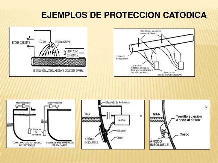 EJEMPLOS DE PROTECCION CATODICA