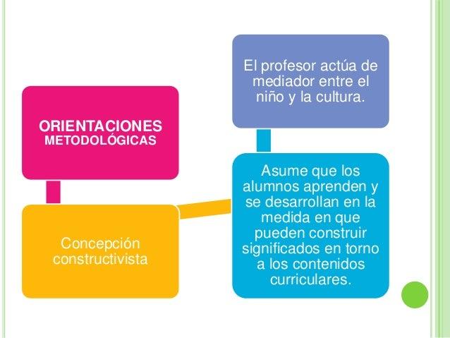 ORIENTACIONESMETODOLÓGICASConcepciónconstructivistaAsume que losalumnos aprenden yse desarrollan en lamedida en quepueden ...