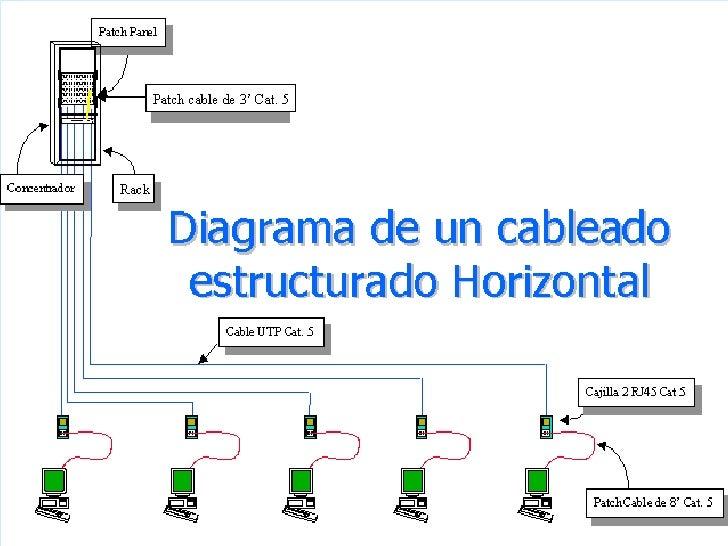 Cableado Estructurado Daniel Espinosa