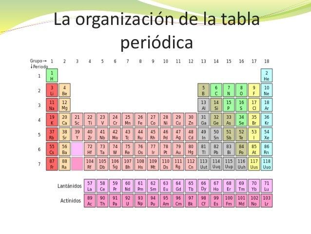 Tabla periodica la organizacin de la tabla peridica urtaz Image collections