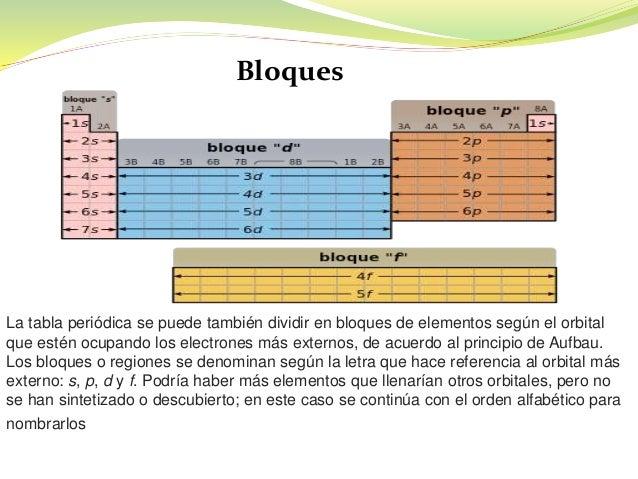 Tabla periodica 19 bloques la tabla peridica urtaz Image collections