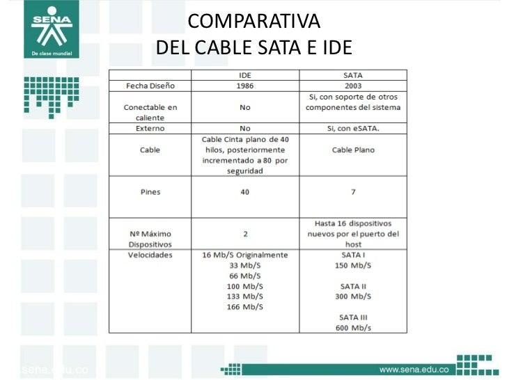 COMPARATIVADEL CABLE SATA E IDE