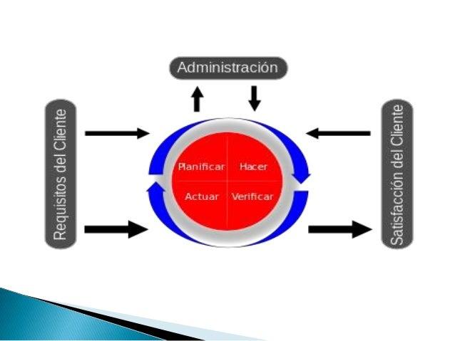    BPM es el entendimiento, visibilidad y control    de los procesos de negocio de una    organización. Un proceso de neg...