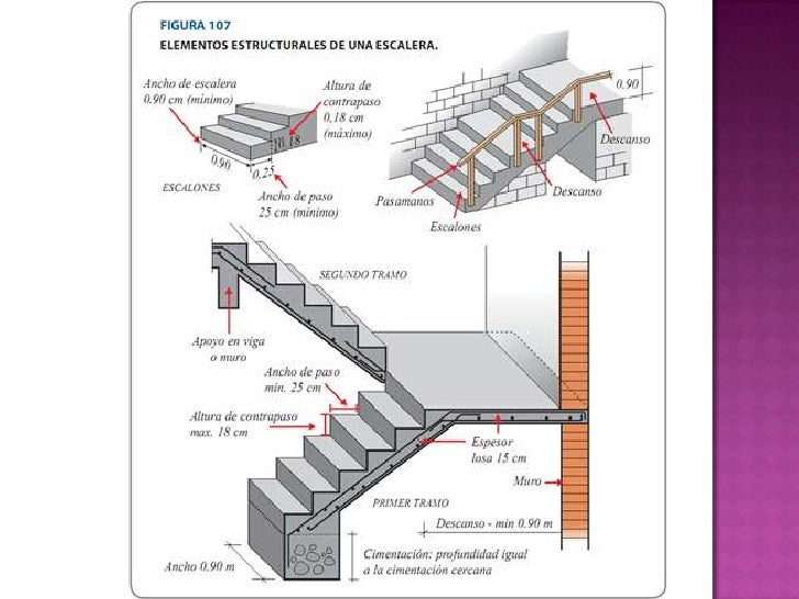 Escaleras for Diferentes tipos de escaleras