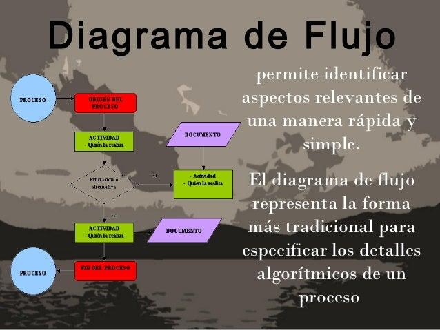 Diagrama de Flujo           permite identificar         aspectos relevantes de          una manera rápida y               ...