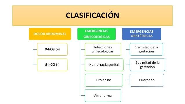 CLASIFICACIÓN DOLOR ABDOMINAL B-hCG (+) B-hCG (-) EMERGENCIAS GINECOLÓGICAS Infecciones ginecológicas Hemorragia genital P...