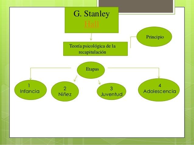 G. Stanley                      Hall                                            Principio               Teoría psicológica...