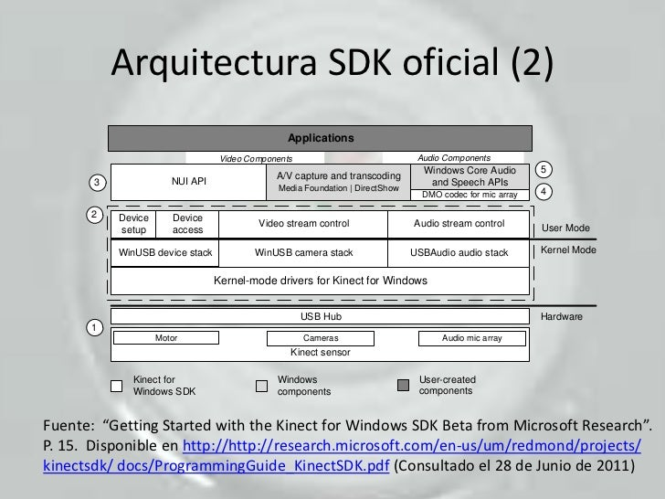 Expo kinect for Arquitectura x86 pdf