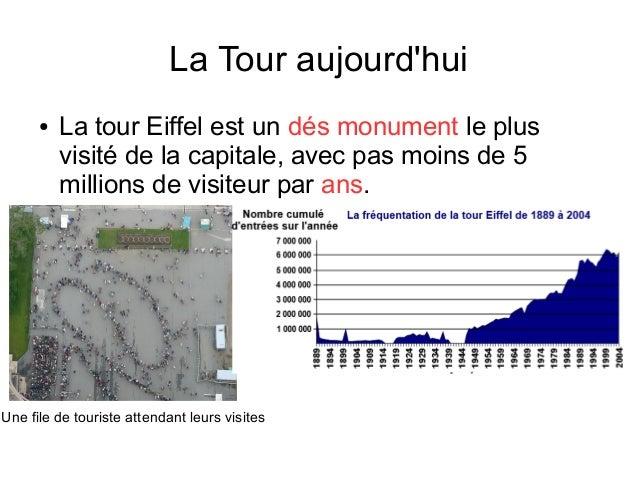 La Tour aujourd'hui ● La tour Eiffel est un dés monument le plus visité de la capitale, avec pas moins de 5 millions de vi...