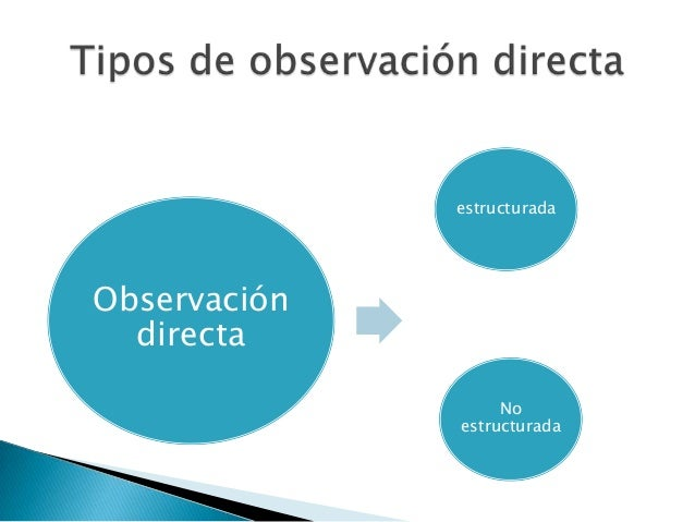    Observación estructurada    ◦ Se define con         claridad   y antelación los      comportamientos que van a observa...