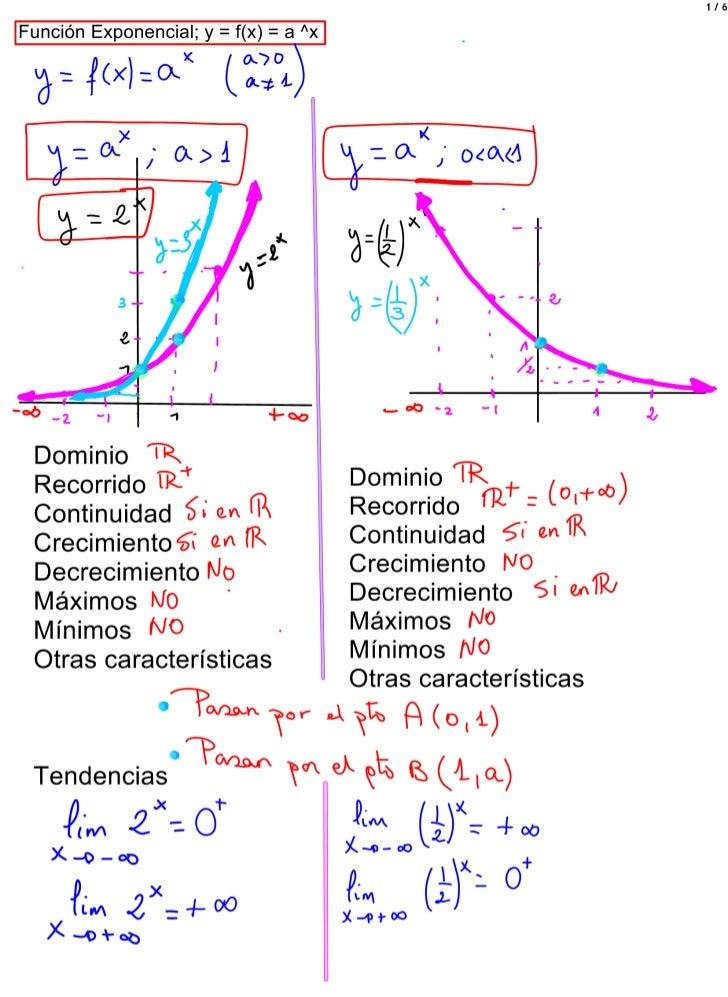 Exponencial y logarítmica