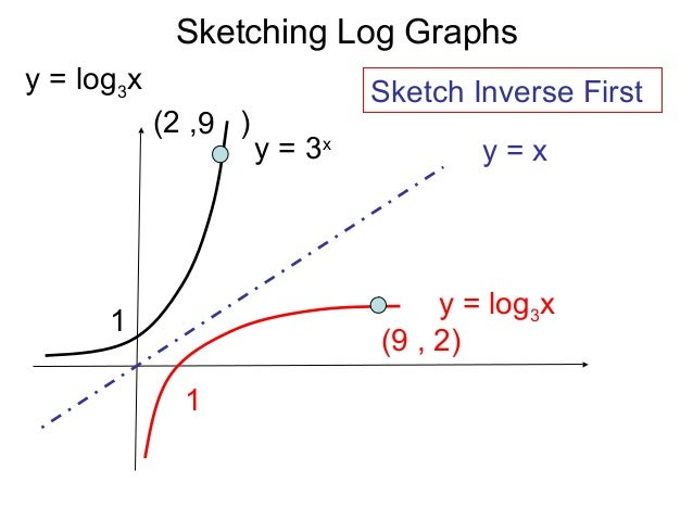 Exponential and logarithmic graphs