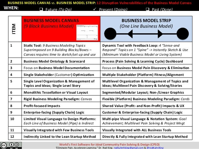 BUSINESSMODELCANVASvs.BUSINESSMODELSTRIP:12Disrup:onVulnerabili:esoftheBusinessModelCanvas World'sFirstSo...