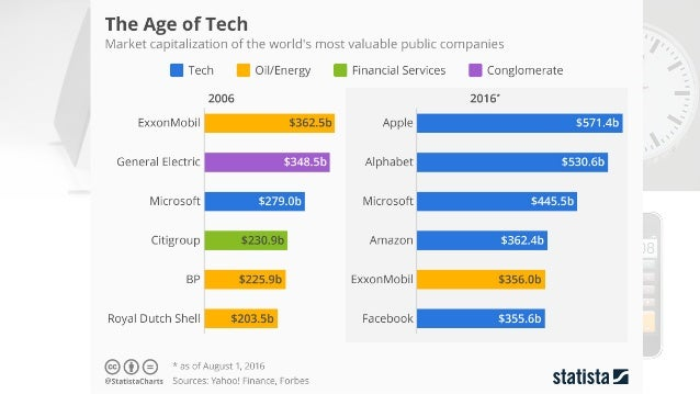"""Why did Nokia fail? """"I wasn't a software guy."""" (Jorma Ollila, former CEO, NOKIA) The smartphones we keep in our pockets ar..."""
